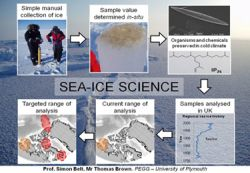 Collecting sea ice for scientific analysis