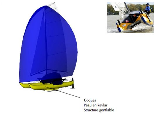 Hulls: Kevlar skin, inflated structure