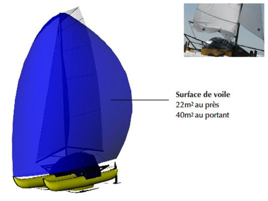 Sail surface, 22m² on the wind, 410 m² on the outrigger